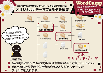 WordPress構成