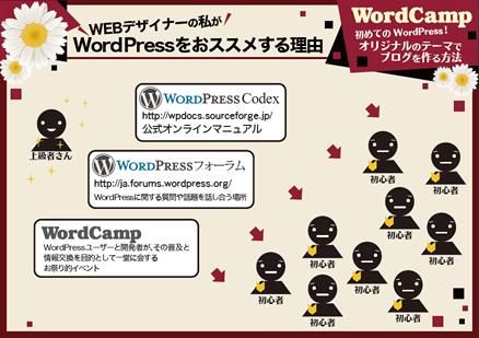 WordPressのオリジナルテーマでブログ