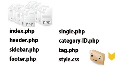 必要ファイルを作成・複製する